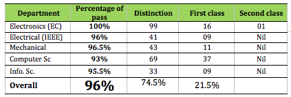 Final year Results – 2014